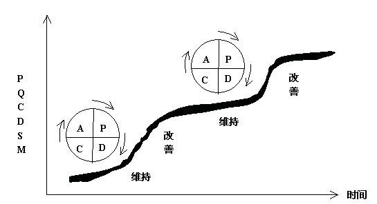 认识pdca管理循环