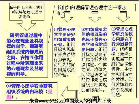 东北大学管理心理学讲义1--2章(2个ppt)-3722管理