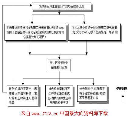 房地产开发项目投资计划申报流程图
