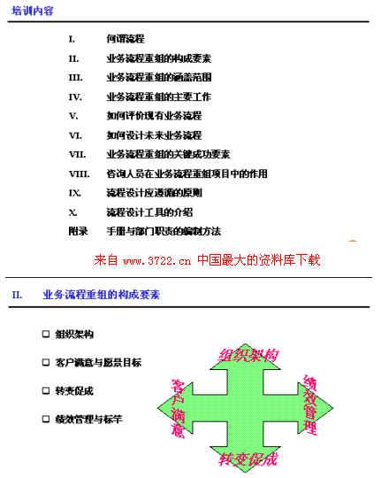 下载《业务流程优化设计培训(ppt