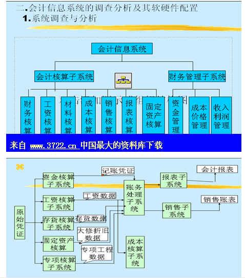 企业会计信息系统设计分析(ppt 12)-3722管理资料下载