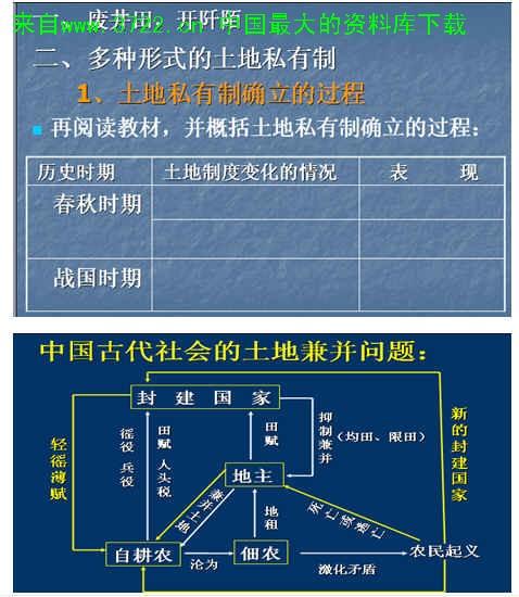 《中国古代的土地制度(ppt 21)》