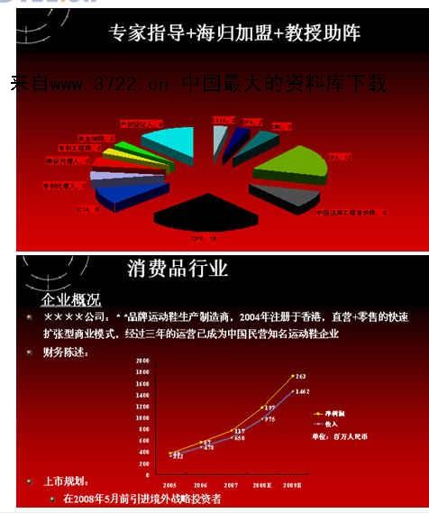 《突破中国式融资和企业再造(ppt 15)》