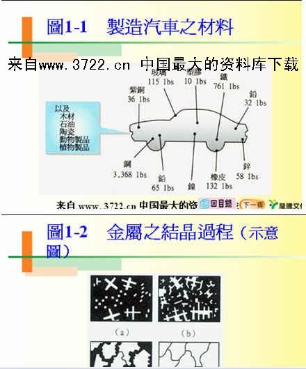 《制造汽车之材料(ppt 30)(8.54mb).part3》
