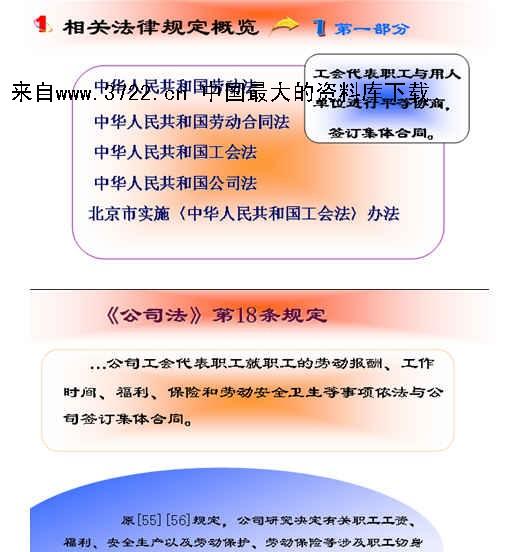 工资集体协商相关法律知识(ppt