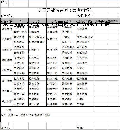 [表格]绩效考核管理制度:员工绩效考评表(共性指标)