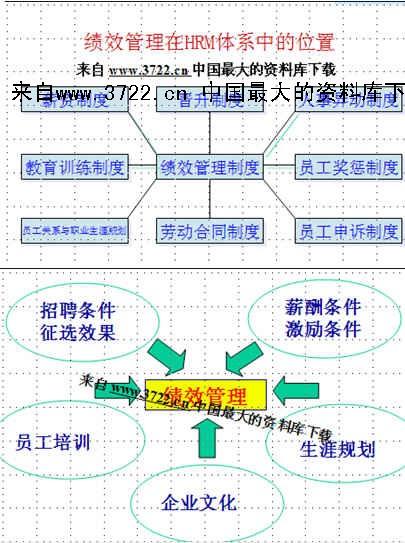 《《kpi绩效管理体系及薪酬分配操作手册》(ppt 60页)》