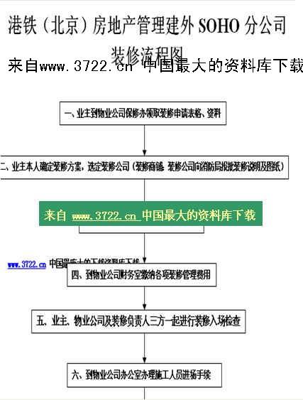 《【港铁商铺装修流程图(soho)】(doc)》