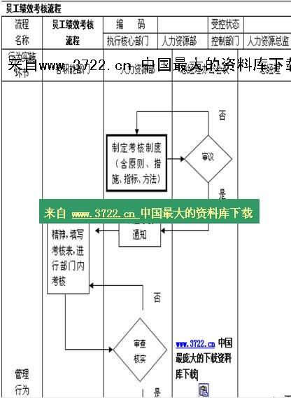 【人事制度流程图—员工绩效考核流程】