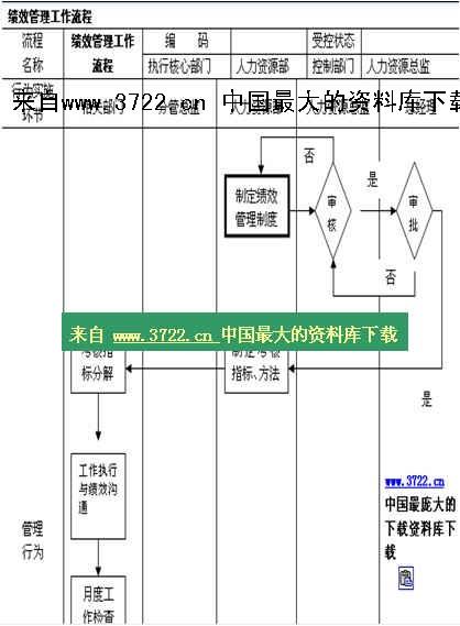 【人事制度流程图—绩效管理工作流程】