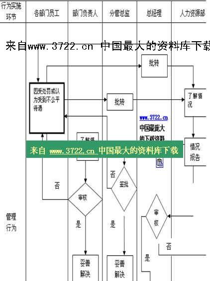 《【人事制度流程圖—員工申訴流程】(doc 2頁)》