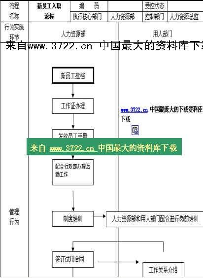 《【人事制度流程图—新员工入职流程】(doc 2页)》