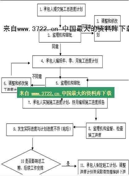 【工程监理工作流程图—进度控制流程-承包人提交