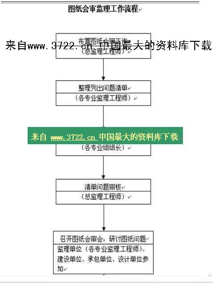 《【施工准备阶段流程-图纸会审监理工作流程】(doc)》