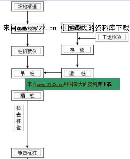 【pc管桩打入施工工艺流程图】(doc)-3722管理资料