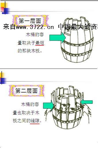 木桶原理--剖析木桶理论的4个层面(ppt