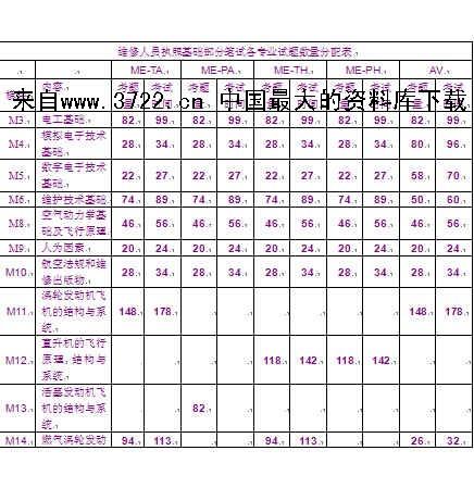 航空资料-民用航空器维修人员执照基础部分考试大纲