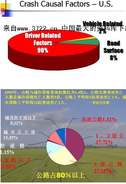 道路交通安全保障 ppt42页