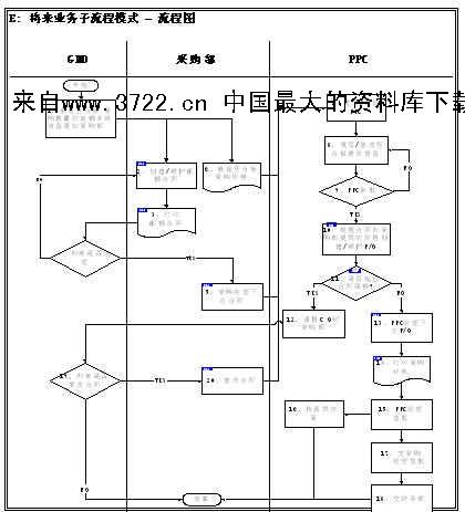 业务流程蓝图设计物料管理模块压合板采购流程