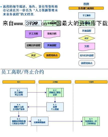 人力资源管理流程图(ppt
