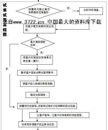 汽车行业-汽车4s店-试乘试驾流程图(doc)-3722管理