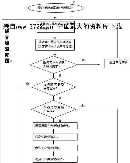 汽车4s店-车辆介绍流程图(doc)