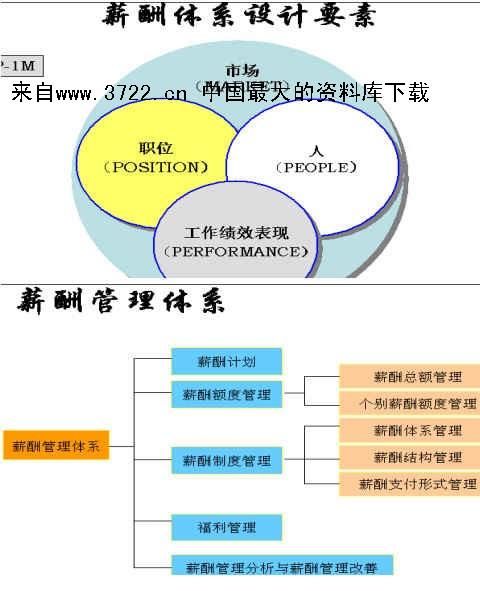 薪酬管理--工资政策和竞争战略(ppt
