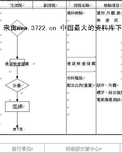 xx电子有限公司qc管制流程图