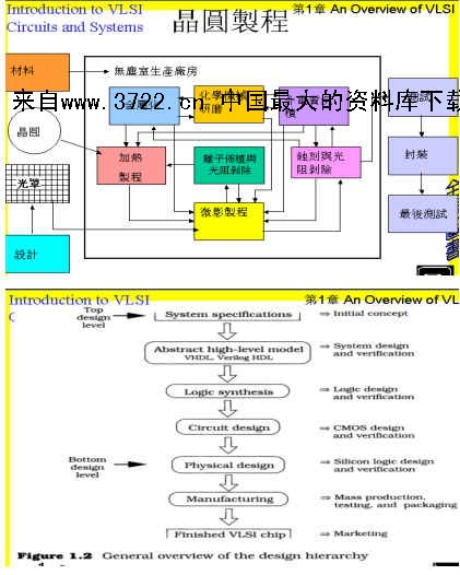 积体电路生产流程--半导体制程技术导论