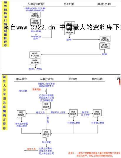 《[流程管理]大型集团流程全套(ppt 157页)》
