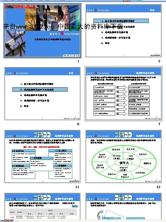 上海市区供电公司培训体系设计报告(ppt