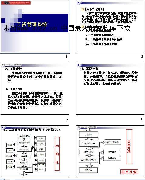 会计电算化-工资管理系统(ppt