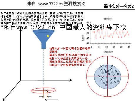 《品质管理-漏斗实验的培训资料(ppt 15页)》