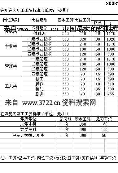 浙江xx食品科技公司人力资源管理制度汇编-薪资(xls)