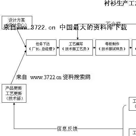 服装行业资料-衬衫生产工艺流程图(doc)-3722管理