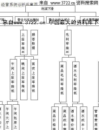 酒店餐饮娱乐全集-餐馆店长经营培训手册(doc 8) .