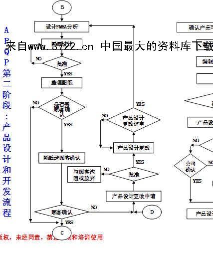 品质管理-apqp阶段流程图