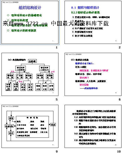 组织结构设计(ppt 89页)-3722管理资料下载