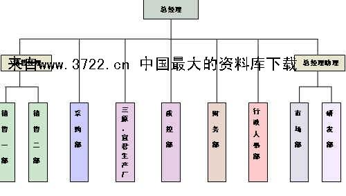2011年人力资源规划与组织架构现改