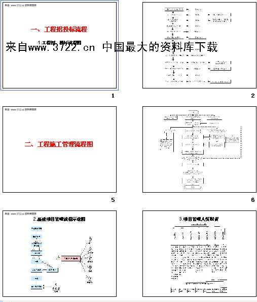 《采购管理-工程招投标流程(ppt 11页)》图片