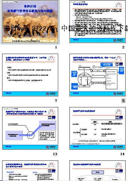 xx燃气管理体系框架与组织职能(ppt
