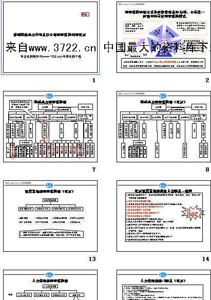 《徐州xx电力有限责任公司组织结构调整建议(讨论稿)(ppt 38页)》