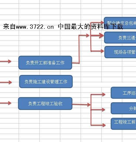 长和房地产开发有限公司工程技术部流程