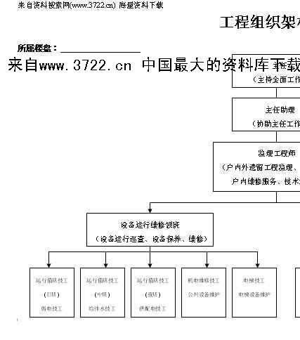 《广州xxx物业管理公司体系文件-物管工程iso文件-组织架构图及手册