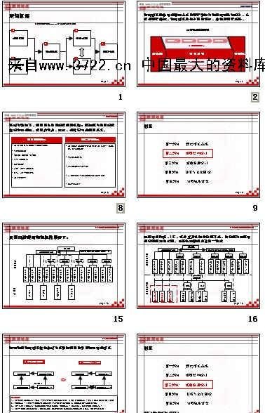 《鹏润地产管控模式_组织结构与流程框架(ppt 116页)》
