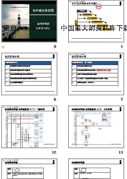 流程管理部-如何画好流程图(ppt