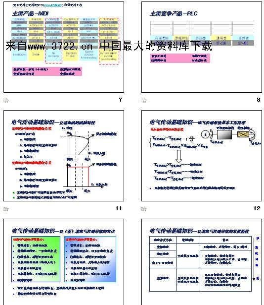 电气行业-变频器技术知识培训教材(PPT