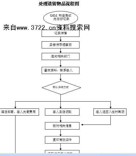 宾客服务经理工作流程图