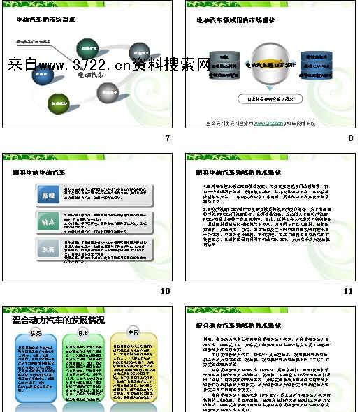 电动能源汽车领域技术现状发展方向及前景市场分析(ppt