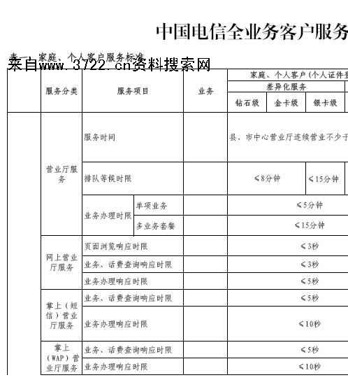 《中国电信集团全业务客户服务标准培训教材(pdf 22页)》